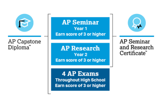 New AP Capstone program to be implemented at THS
