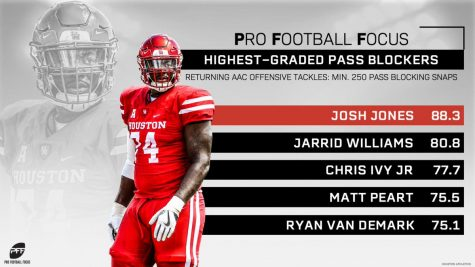 University of Houston product drafted by Arizona.