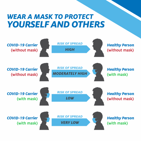 Wearing a mask helps prevent the spread of COVID-19.